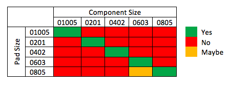 Component size