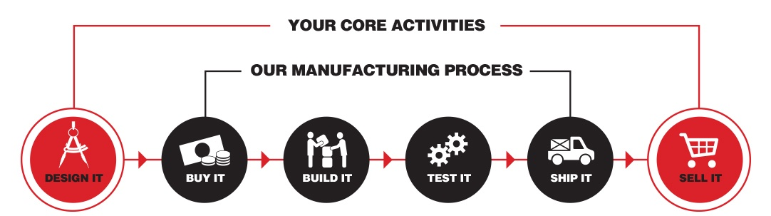 Core electronic manufacturing services